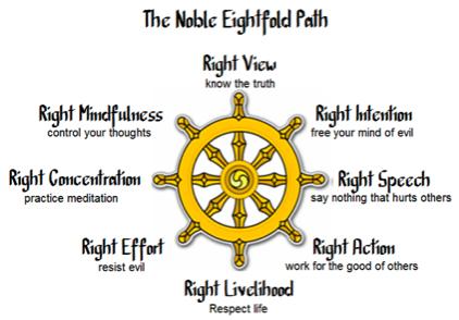 De Vier Nobele Waarheden en het Achtvoudige Pad