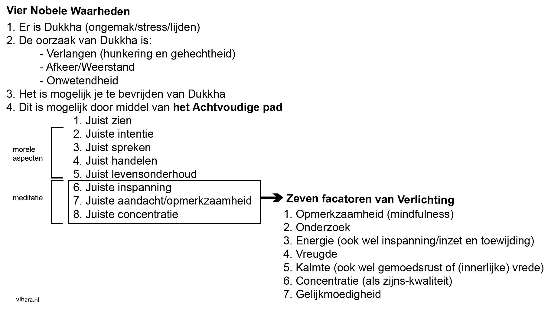 Schema factoren van verlichting