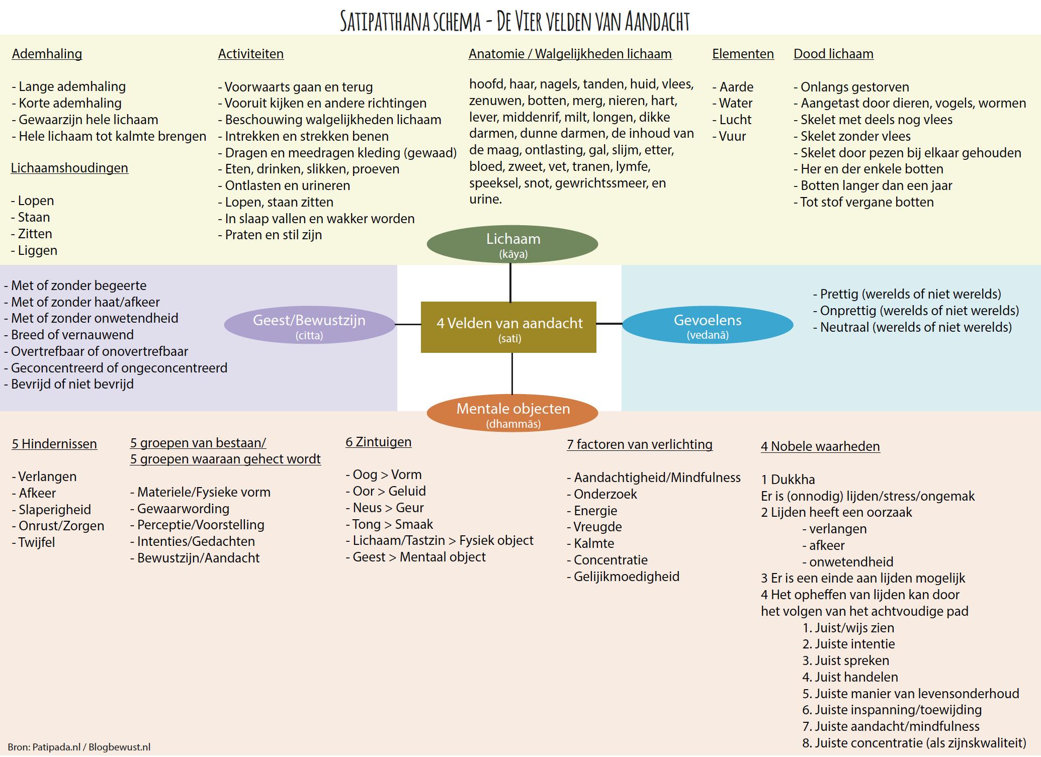 Satipatthana Sutta schema Nederlands