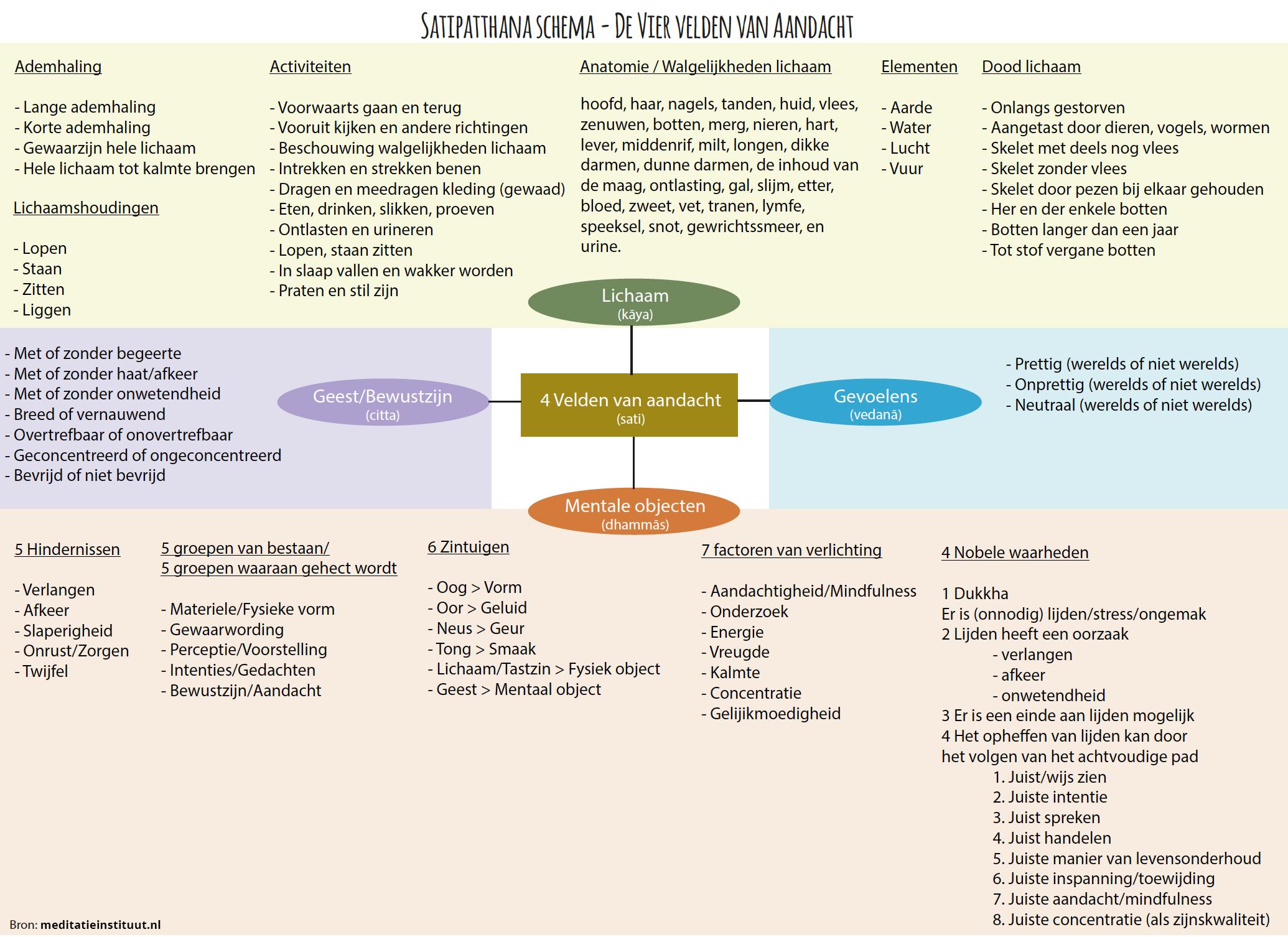 Satipatthana Sutta in een schema