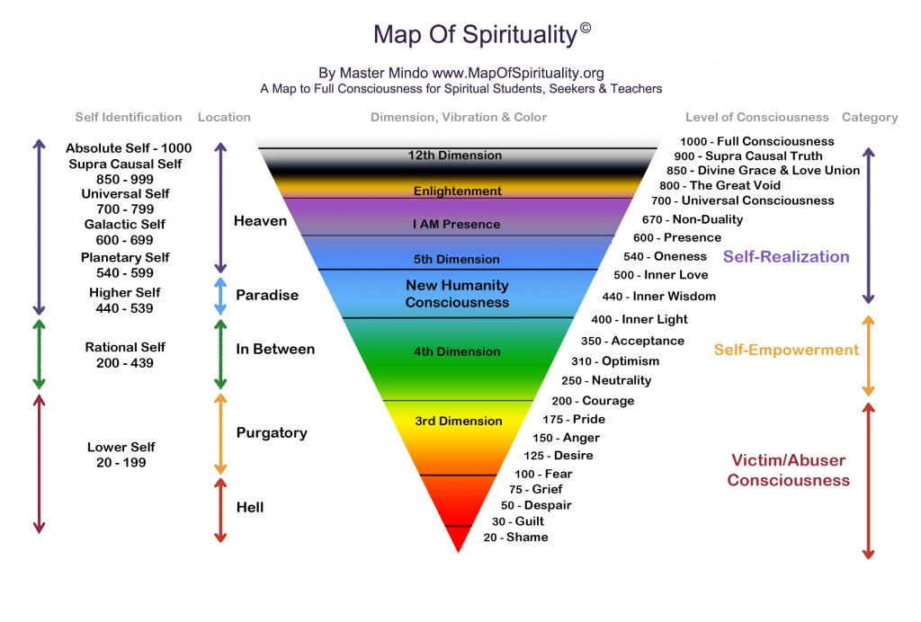 Niveaus van bewustzijn