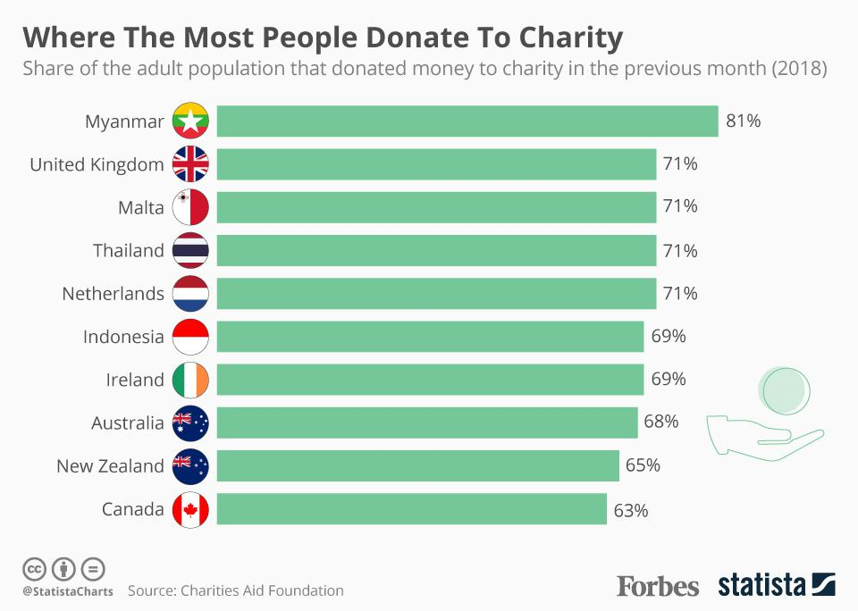 Vrijgevigheid donaties landen