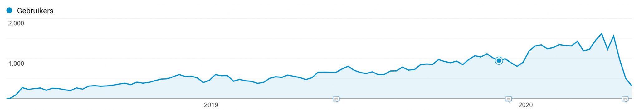 organic traffic over the last few years